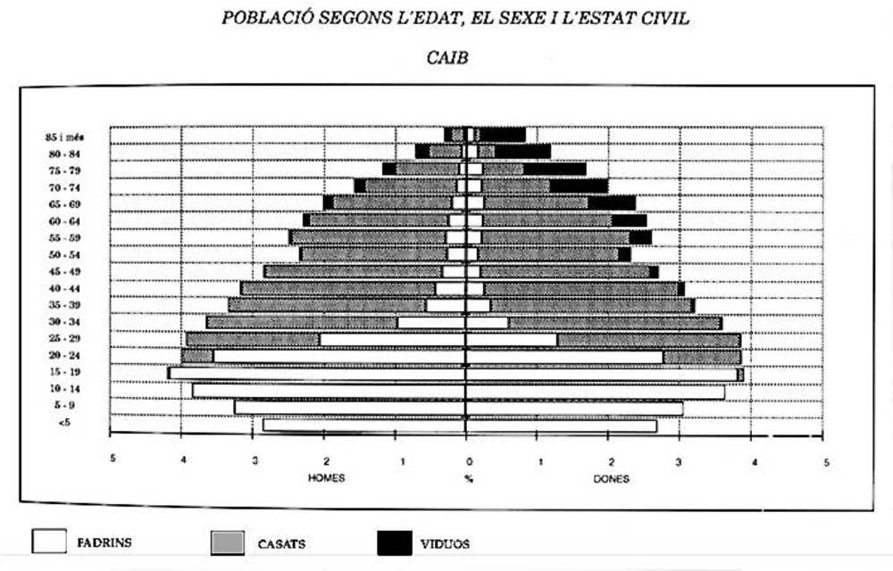 Illes Balears. Estructura de la població per edat i sexe (1991).