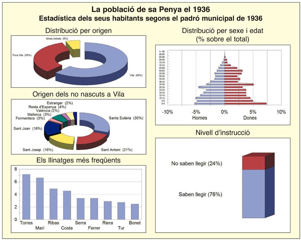 Diferents gràfics estadístics elaborats a partir de les dades del padró municipal d'habitants de 1936. La població del barri de sa Penya era de 1.870 persones, molt semblant al nombre que tenia Dalt Vila, 1.788, i inferior als 2.854 de la Marina. El primer gràfic reflecteix l'origen dels habitants: un 62% eren nascuts a Vila, una quantitat molt semblant a la del barri de la Marina, 64%, i molt superior<br />al corresponent a Dalt Vila, 50%. El gràfic segon especifica l'origen dels nascuts fora de la ciutat, que més o menys repeteixen els resultats dels altres dos barris analitzats, amb un repartiment més o menys semblant a la proporció de població que tenien<br />els municipis de la resta de les Pitiüses; únicament cal destacar el 6% i el 2% d'habitants procedents de Mallorca i de València, respectivament, que es dedicaven bàsicament a tasques relaciones amb la mar. El tercer gràfic mostra la repetició d'uns pocs<br />llinatges; cal apuntar la preponderància del llinatge Torres, amb una freqüència de l'11,1%, seguit de Marí amb el 10,5% i Ribes amb el 7,6%. La piràmide de població mostra la distribució per edat i sexe; s'hi observa una població madura, cosa que s'explicaria per l'arribada de molts matrimonis joves procedents dels altres municipis de les Pitiüses; cal observar també l'esqueixada dels homes entre 20 i 30 anys, que segurament tenia a veure amb l'emigració de molts d'eivissencs d'aquesta franja d'edat. El cinquè gràfic mostra el nivell<br />d'instrucció de la població del barri de sa Penya, amb un nivell d'analfabetisme més alt que a Dalt Vila i la Marina: hi havia un 33% de la població que no sabia llegir. Aquest percentatge es reparteix entre un 43% que correspon a les dones i un 27% als homes.<br />Font: Padrón municipal de los vecinos domiciliados que se inscribieron en este término el día 31 de diciembre de 1935. AHME.<br />Elaboració Felip Cirer Costa.