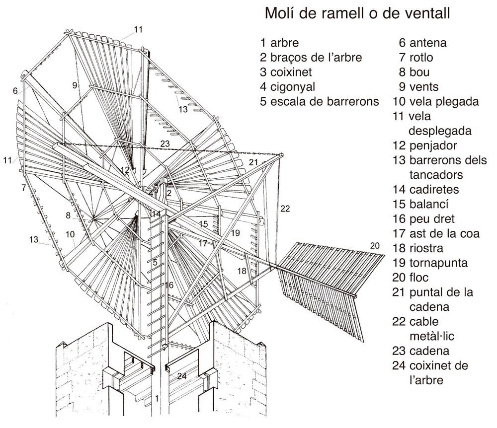 Esquema d´un molí de treure aigua de ramell o de ventall, de tipus arcaic. Elaboració: Joan Josep Serra Rodríguez.