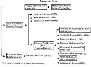Quadre genealògic de la família Aís a Formentera. Extret de <em>Formentera</em> / Joan Marí Cardona.