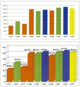 Resultats electorals d´Aliança Popular a les Pitiüses. Al gràfic superior, en xifres absolutes, i a l´inferior en percentatges. (G, generals; L, locals; A, autonòmiques; E, europees).
