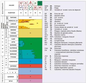 Geologia. Quadre de les unitats cronoestratigràfiques.