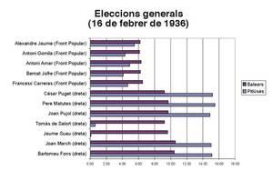 Resultats de les eleccions del febrer de 1936 a les Baleares i a les Pitiüses. Elaboració: Ernest Prats Garcia.