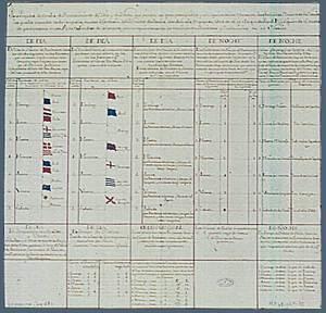Document del s. XVIII relatiu a les banderes de senyals que havien de conèixer els vaixells dedicats al cors. Cortesia de l´Archivo General de Simancas.
