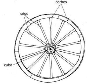 Els raigs d´una roda de carro, segons dibuix de Joan Josep Guasch Torres i Cristòfol Guerau d´Arellano Vilanova.