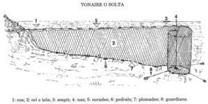 Dibuix d´un tonaire, ormeig de parada que serveix per agafar peixos grans i potents (1 coa, 2 cel o tela, 3 ampit, 4 nas, 5 surades, 6 pedrals, 7 plomades i 8 guardians). Dibuix: Antoni Prats Calbet.